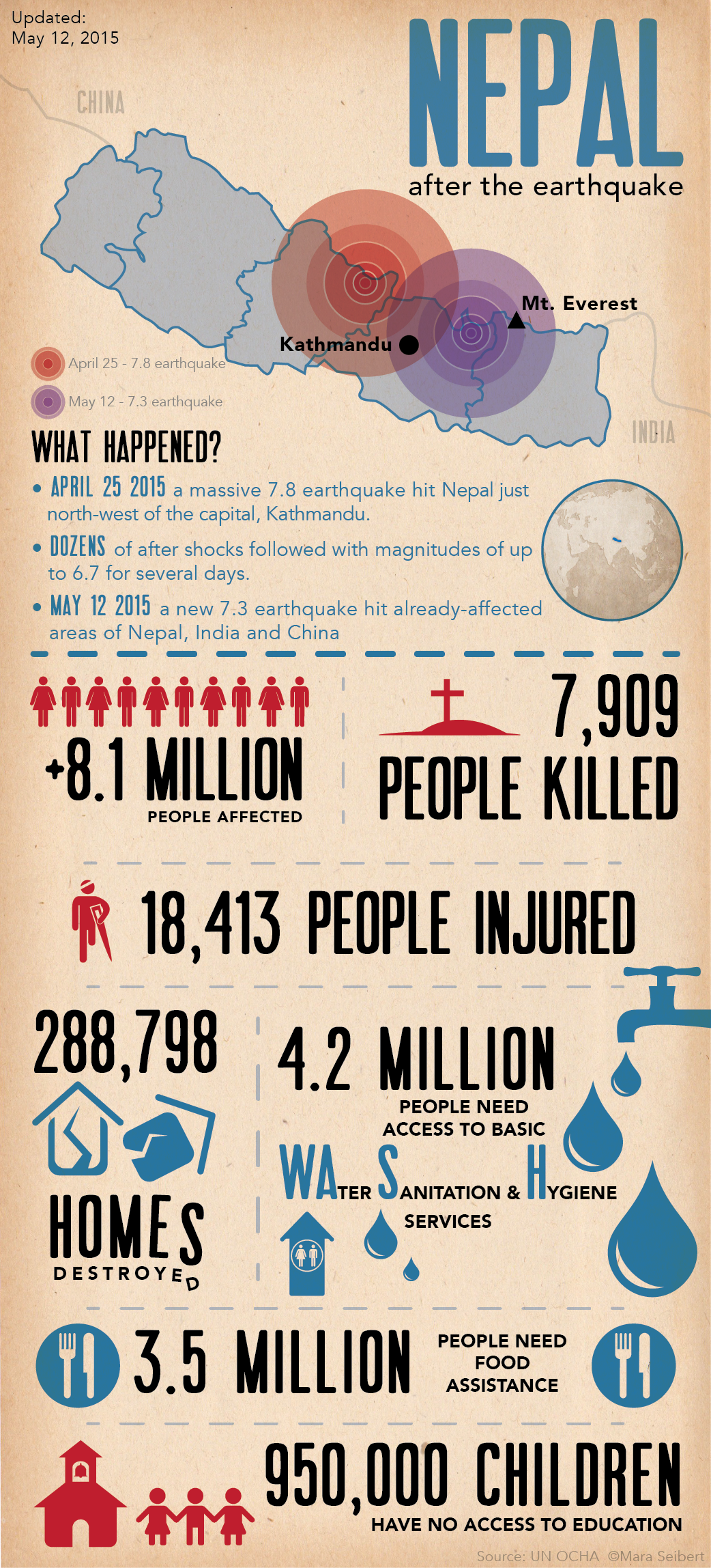 Nepal Infographic_May12-01